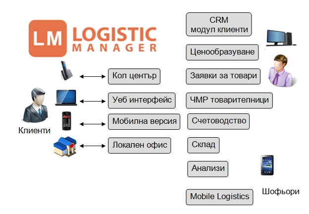 logistic-manager-schema